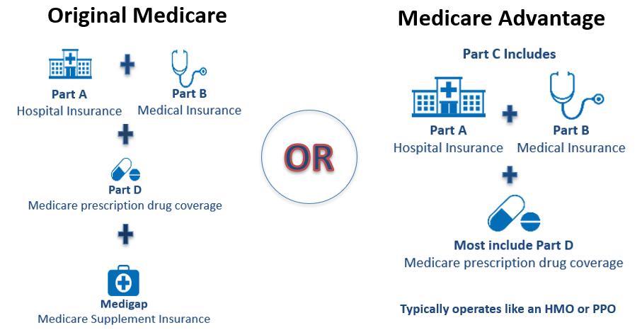 Medicare either or flow chart  -  source: Medicare.gov