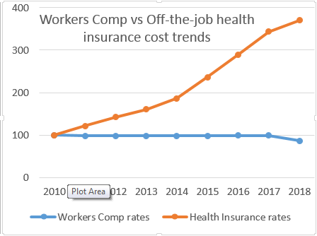 Workers comp cost trends in MA v health trends