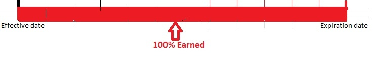 100_minimum_earned_premium_Andrew_G_Gordon_Inc_Insurance